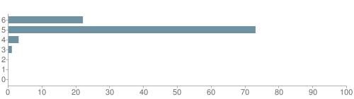 Chart?cht=bhs&chs=500x140&chbh=10&chco=6f92a3&chxt=x,y&chd=t:22,73,3,1,0,0,0&chm=t+22%,333333,0,0,10 t+73%,333333,0,1,10 t+3%,333333,0,2,10 t+1%,333333,0,3,10 t+0%,333333,0,4,10 t+0%,333333,0,5,10 t+0%,333333,0,6,10&chxl=1: other indian hawaiian asian hispanic black white